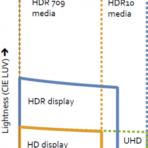 What Is HDR About?