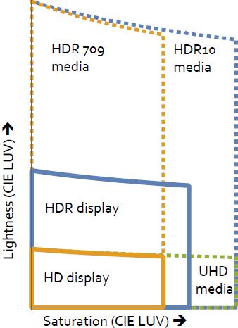 HDR Graph