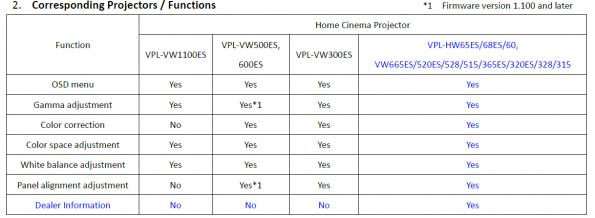 Sony Projector Calibration Pro Software – Home Cinema Guru